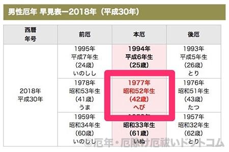 年 生まれ 年齢 1976