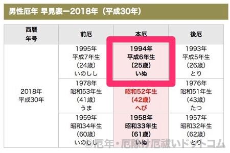 昭和 29 年 生まれ は 何 歳 | 昭和4年生まれ